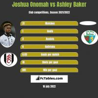 Joshua Onomah vs Ashley Baker h2h player stats