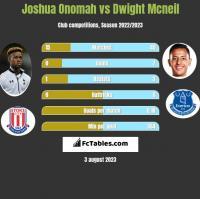 Joshua Onomah vs Dwight Mcneil h2h player stats