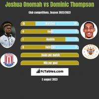 Joshua Onomah vs Dominic Thompson h2h player stats
