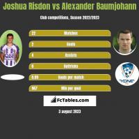 Joshua Risdon vs Alexander Baumjohann h2h player stats