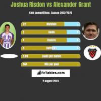 Joshua Risdon vs Alexander Grant h2h player stats