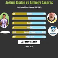 Joshua Risdon vs Anthony Caceres h2h player stats