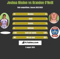 Joshua Risdon vs Brandon O'Neill h2h player stats