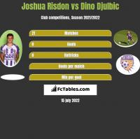 Joshua Risdon vs Dino Djulbic h2h player stats