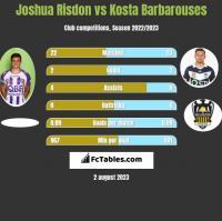 Joshua Risdon vs Kosta Barbarouses h2h player stats