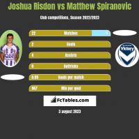 Joshua Risdon vs Matthew Spiranovic h2h player stats