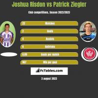Joshua Risdon vs Patrick Ziegler h2h player stats