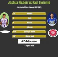 Joshua Risdon vs Raul Llorente h2h player stats