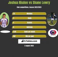 Joshua Risdon vs Shane Lowry h2h player stats