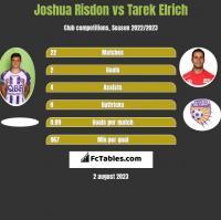 Joshua Risdon vs Tarek Elrich h2h player stats