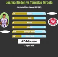 Joshua Risdon vs Tomislav Mrcela h2h player stats