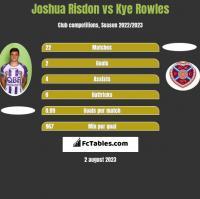 Joshua Risdon vs Kye Rowles h2h player stats