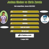 Joshua Risdon vs Chris Zuvela h2h player stats