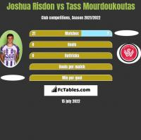 Joshua Risdon vs Tass Mourdoukoutas h2h player stats