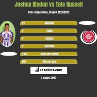 Joshua Risdon vs Tate Russell h2h player stats