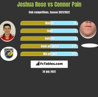 Joshua Rose vs Connor Pain h2h player stats