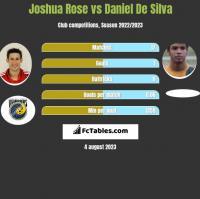 Joshua Rose vs Daniel De Silva h2h player stats