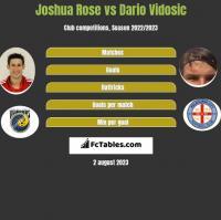 Joshua Rose vs Dario Vidosic h2h player stats