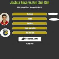 Joshua Rose vs Eun-Sun Kim h2h player stats