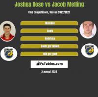 Joshua Rose vs Jacob Melling h2h player stats