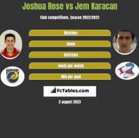 Joshua Rose vs Jem Karacan h2h player stats