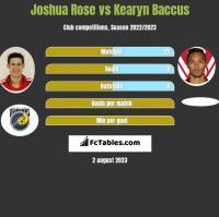 Joshua Rose vs Kearyn Baccus h2h player stats