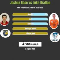 Joshua Rose vs Luke Brattan h2h player stats