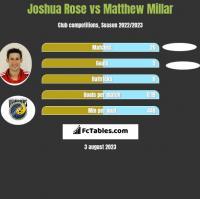 Joshua Rose vs Matthew Millar h2h player stats