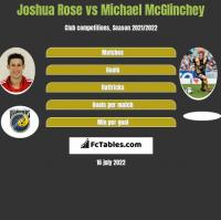 Joshua Rose vs Michael McGlinchey h2h player stats