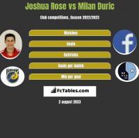 Joshua Rose vs Milan Duric h2h player stats