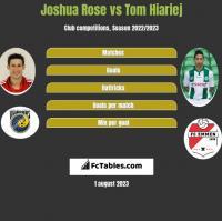 Joshua Rose vs Tom Hiariej h2h player stats