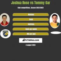 Joshua Rose vs Tommy Oar h2h player stats