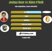 Joshua Rose vs Aiden O'Neill h2h player stats