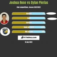 Joshua Rose vs Dylan Pierias h2h player stats