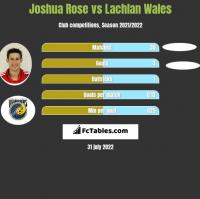 Joshua Rose vs Lachlan Wales h2h player stats