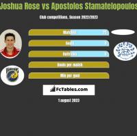 Joshua Rose vs Apostolos Stamatelopoulos h2h player stats
