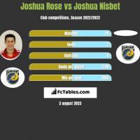 Joshua Rose vs Joshua Nisbet h2h player stats