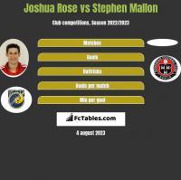 Joshua Rose vs Stephen Mallon h2h player stats