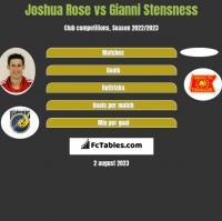 Joshua Rose vs Gianni Stensness h2h player stats