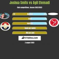 Joshua Smits vs Agil Etemadi h2h player stats