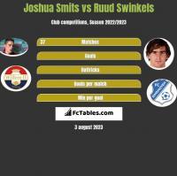 Joshua Smits vs Ruud Swinkels h2h player stats