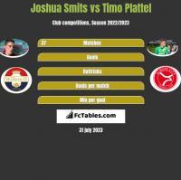 Joshua Smits vs Timo Plattel h2h player stats