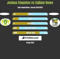 Joshua Staunton vs Callum Howe h2h player stats
