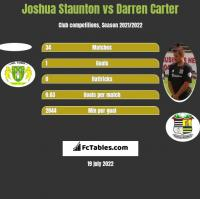 Joshua Staunton vs Darren Carter h2h player stats