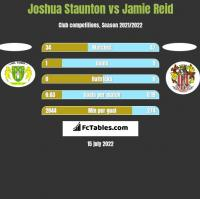 Joshua Staunton vs Jamie Reid h2h player stats