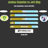Joshua Staunton vs Jeff King h2h player stats