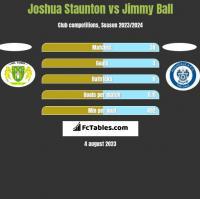 Joshua Staunton vs Jimmy Ball h2h player stats