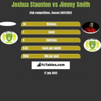 Joshua Staunton vs Jimmy Smith h2h player stats