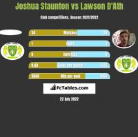 Joshua Staunton vs Lawson D'Ath h2h player stats