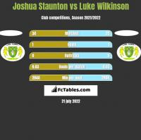 Joshua Staunton vs Luke Wilkinson h2h player stats